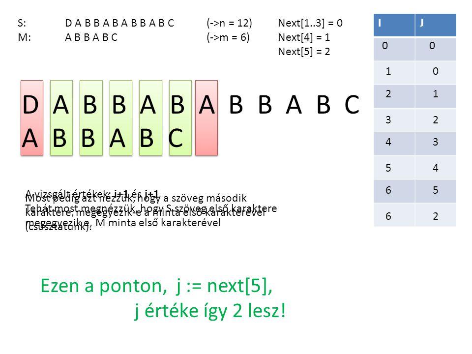 D A B B A B A B B A B C A B B A B C Ezen a ponton, j := next[5],